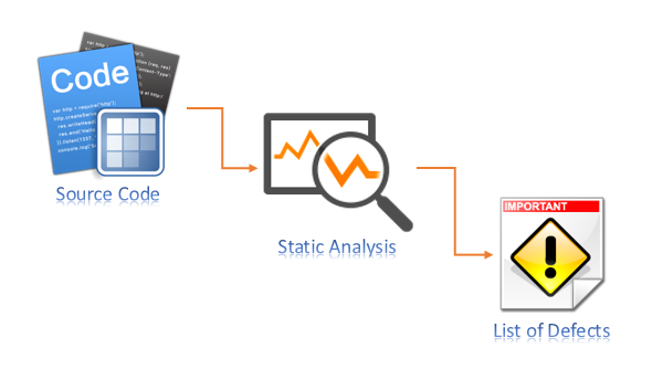 dynamic code analysis